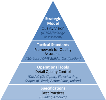 A pyramid diagram of the infrastructure for Quality Management Systems.