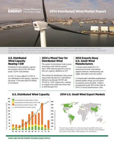 2014-Distributed-Wind-Market-Report-Fact-Sheet_05122015_Page_1.jpg