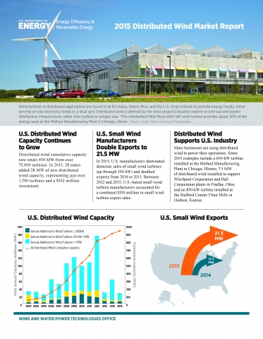 2015-Distributed-Wind-Market-Report-Fact-Sheet_Page_1.jpg
