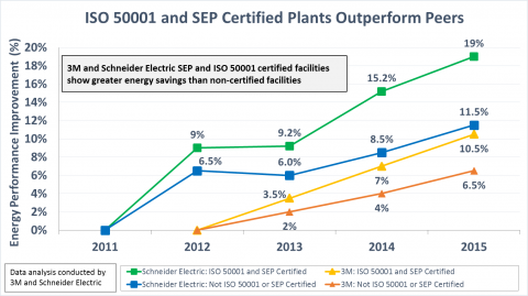 3M and Schneider Electric Implement ISO 50001 and Superior Energy Performance and Escalate Energy Savings.png