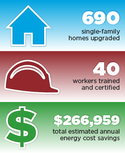690 single-family homes upgraded, 40 workers trained and certified, $266,959 total estimated annual energy cost savings.