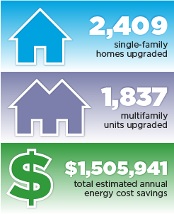 2,409 single-family homes upgraded. 1,837 multifamily units upgraded. $1,505,941 total estimated annual energy cost savings.