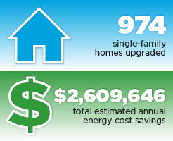 974 single-family homes upgraded, $2,609,646 total estimated annual energy cost savings.