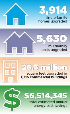 3,914 single-family homes upgraded, 5,630 multifamily units upgraded, 28.5 million square feet upgraded in 1,715 commercial buildings, $6,514,345 total estimated annual energy cost savings.
