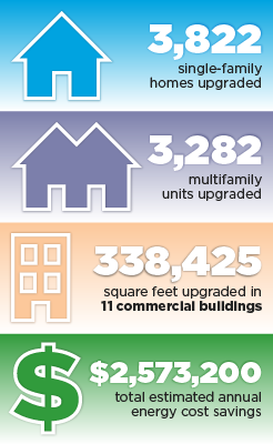 3,822 single-family homes upgraded, 3,282 multifamily units upgraded, 338,425 square feet upgraded in 11 commercial buildings, $2,573,200 total estimated annual energy cost savings.