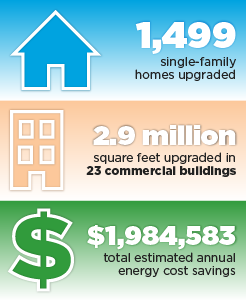 1,499 single-family homes upgraded, 2.9 million square feet upgraded in 23 commercial buildings, $1,984,583 total estimated annual energy cost savings.