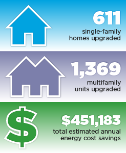611 single-family homes upgraded, 1,369 multifamily units upgraded, $451,183 total estimated annual energy cost savings.
