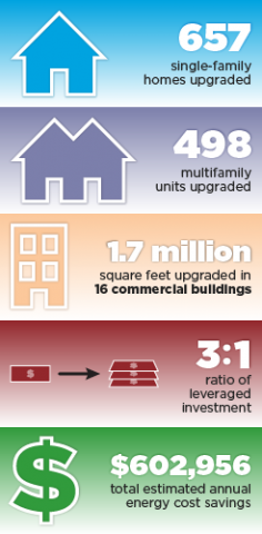657 single-family homes upgraded. 498 multifamily units upgraded. 1.7 million square feet upgraded in 16 commercial buildings. 3:1 ratio of leveraged investment. $602,956 total estimated annual energy cost savings.