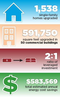 1,538 single-family homes upgraded. 591,750 square feet upgraded in 50 commercial buildings. 2:1 ratio of leveraged investment. $583,569 total estimated annual energy cost savings.