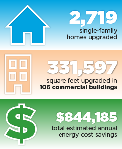 2,719 single-family homes upgraded, 331,597 square feet upgraded in 106 commercial buildings, $844,185 total estimated annual energy cost savings.