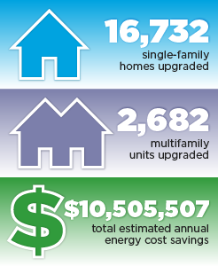 16,732 single-family homes upgraded, 2,682 multifamily units upgraded, $10,505,507 total estimated annual energy cost savings.