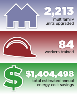 2,213 multifamily units upgraded, 84 workers trained, $1,404,498 total estimated annual energy cost savings.