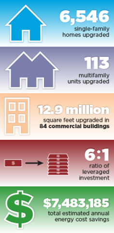 6,546 single-family homes upgraded. 113 multifamily units upgraded. 12.9 million square feet upgraded in 84 commercial buildings. 6:1 ratio of leveraged investment. $7,483,185 total estimated annual energy cost savings.