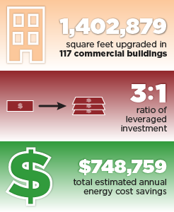 1,402,879 square feet upgraded in 117 commercial buildings. 3:1 ratio of leveraged investment. $748,759 total estimated annual energy cost savings.