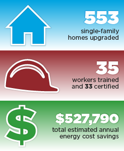 553 single-family homes upgraded, 35 workers trained and 33 certified, $527,790 total estimated annual energy cost savings.