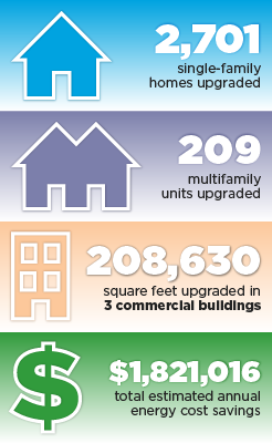 2,701 single-family homes upgraded, 209 multifamily units upgraded, 208,630 square feet upgraded in 3 commercial buildings, $1,821,016 total estimated annual energy cost savings.