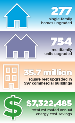 277 single-family homes upgraded, 754 multifamily units upgraded, 35.7 million square feet upgraded in 597 commercial buildings, $7,322,485 total estimated annual energy cost savings.