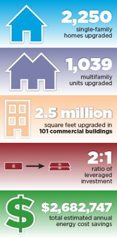 2,250 single-family homes upgraded. 1,039 multifamily units upgraded. 2.5 million square feet upgraded in 101 commercial buildings. 2:1 ratio of leveraged investment. $2,682,747 total estimated annual energy cost savings.