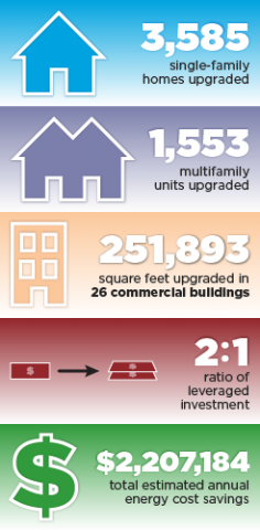 3,585 single-family homes upgraded. 1,553 multifamily units upgraded. 251,893 square feet upgraded in 26 commercial buildings. 2:1 ratio of leveraged investment. $2,207,184 total estimated annual energy cost savings.