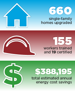 660 single-family homes upgraded, 155 workers trained and 19 certified, $388,195 total estimated annual energy cost savings.