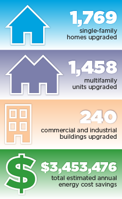 1,769 single-family homes upgraded, 1,458 multifamily units upgraded, 240 commercial and industrial buildings upgraded, $3,453,476 total estimated annual energy cost savings.