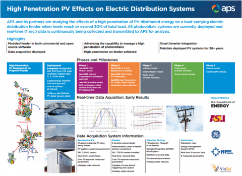 accommodating high pv penetration on distribution feeders Distributed energy storage sizing and distribution networks to support high pv penetration • 5 residential distribution feeders in san diego with pv.
