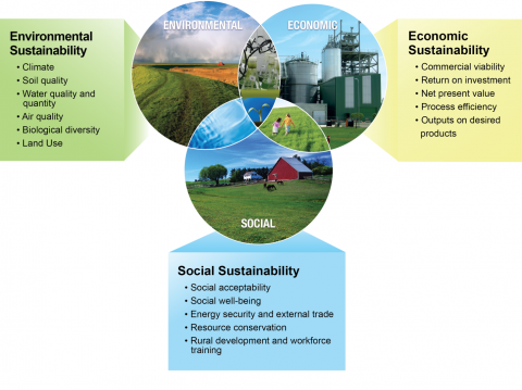 Figure 1: Sustainability is not an end state or specific goal; rather, BETO is committed to developing and applying scientific approaches to quantifying bioenergy sustainability and promoting continuous improvements across multiple environmental, economic, and social objectives.