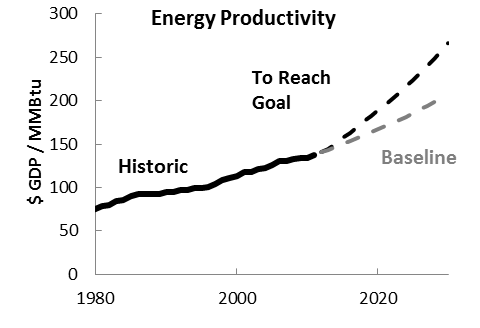 Energy Productivity graph for blog.png