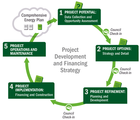 it development project