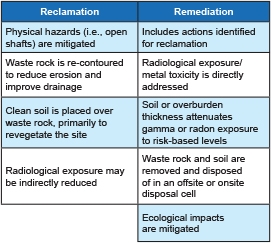 ReclamationRemediationTable.jpg