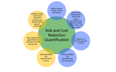 Risk and Cost Reduction Quantification