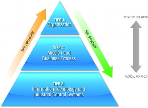 figure depicting three tier risk management process