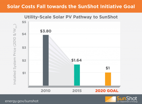 Utility-scale-solar-pv-pathway-to-sunshot.png