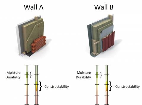 Illustration of two wall types to indicate moisture durability and constructability.