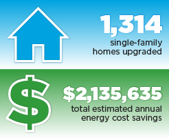 Grahic of Connecticut partner accomplishments: 1,314 single-family homes upgraded, $2,135,635 total estimated annual energy cost savings.