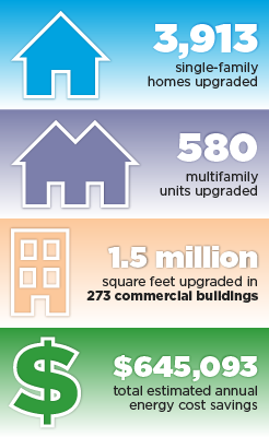 Graphic of accomplishments of BBNP partner Los Angeles: 3,913 single-family homes upgraded, 580 multifamily units upgraded, 1.5 million square feet upgraded in 273 commercial buildings, $645,093 total estimated annual energy cost savings.
