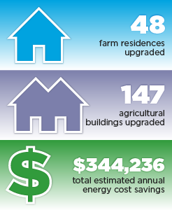 Missouri accomplishments graphic: 48 farm residences upgraded, 147 agricultural buildings upgraded, $344,236 total estimated annual energy cost savings.