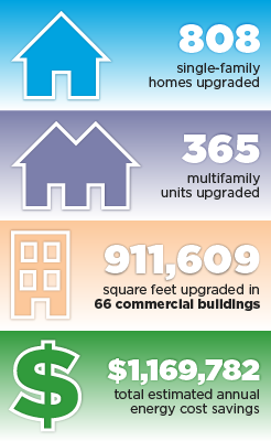 Graphic of New Hampshire BBNP partner accomplishments: 808 single-family homes upgraded, 365 multifamily units upgraded, 911,609 square feet upgraded in 66 commercial buildings, $1,169,782 total estimated annual energy cost savings.