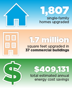 Accomplishments graphic for BBNP partner San Antonio, Texas: 1,807 single-family homes upgraded, 1.7 million square feet upgraded in 37 commercial buildings, $409,131 total estimated annual energy cost savings.