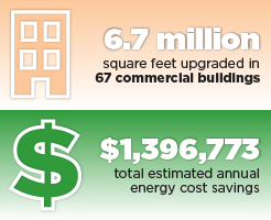 Toledo accomplishments graphic: 6.7 million square feet upgraded in 67 commercial buildings, $1,396,773 total estimated annual energy cost savings.