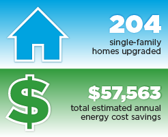 Accomplishments graphic: 204 single-family homes upgraded, $57,563 total estimated annual energy cost savings.