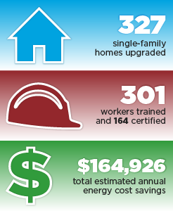 Accomplishments graphic for Virginia: 327 single-family homes upgraded, 301 workers trained and 164 certified, $164,926 total estimated annual energy cost savings.