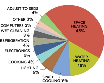 A pie chart illustrating this breakdown: space heating 45%, water heating 18%, space cooling 9%, lighting 6%, cooking 4%, electronics 5%, refrigeration 4%, wet cleaning 3%, computers 2%, other 3%, adjust to SEDS 4%.