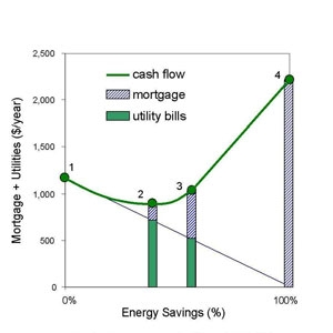 Sample BEopt graph displays vertical bar graph with Mortgage and Utility costs in $/year from $0-$2,500 on the vertical axis. The horizontal axis displays energy savings in % from 0-100. There's a curved line representing cash flow with four points along the way - point #1 is at roughly $1,200 per year in cost and at 0% energy savings; point #2 is at roughly 40% energy savings and a little less than $1,000 in annual cost, with about 20% of that cost from added mortgage cost and the remainder from utility bills; point #3 is at about 60% energy savings with a little more than $1,000 in annual cost, half of which is from mortgage costs and half from utility bills; point #4 is at 100% energy savings and about $2,250 in annual cost, all from the increase in mortgage payment.