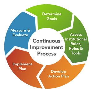 Graphic of the Continuous Change Process.