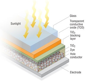 thin film solar energy essay Energy of the photons is transferred to electrons in the valence band of the   degraded in thin-film form, and single crystals may have to be used to maintain.