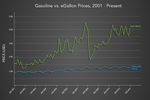 gallons v. egallons