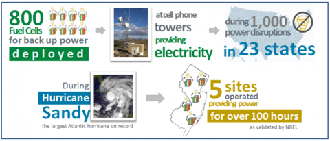 Illustration showing how fuel cells were used for backup power during Hurricane Sandy and in power disruptions across states. 800 fuel cells were deployed for backup power at cell phone towers providing electricity during 1,000 power disruptions in 23 states. During Hurricane Sandy, the largest Atlantic hurricane on record, 5 sites operated providing power for more than 100 hours.