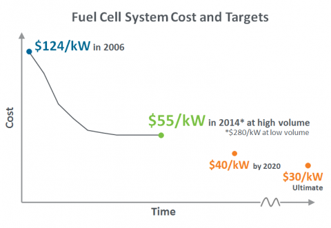 Chart showing fuel cell system cost and targets over time. In 2006, the cost of the automotive fuel cell system was $124/kW. The cost decreased to $55/kW in 2014. The target cost for 2020 is $40/kW, and the ultimate target is $30/kW.