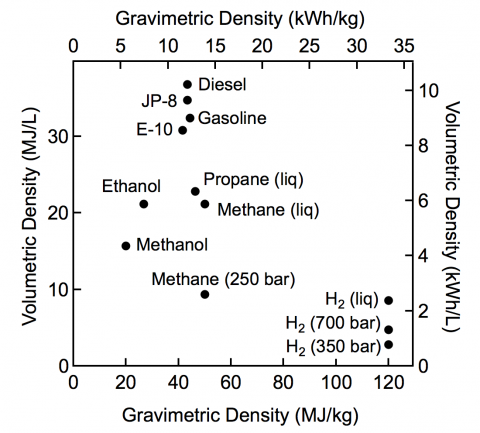 Figure shows a comparison of specific energy and energy density for several fuels based on lower heating values.
